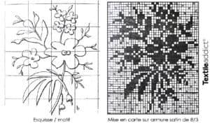 De la couleur theorique à l'armure - la mise en carte d'un motif Jacquard dessin_Textile Addict